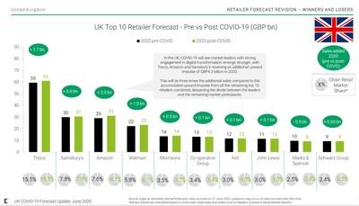 UK Top 10 Retailer Forecast