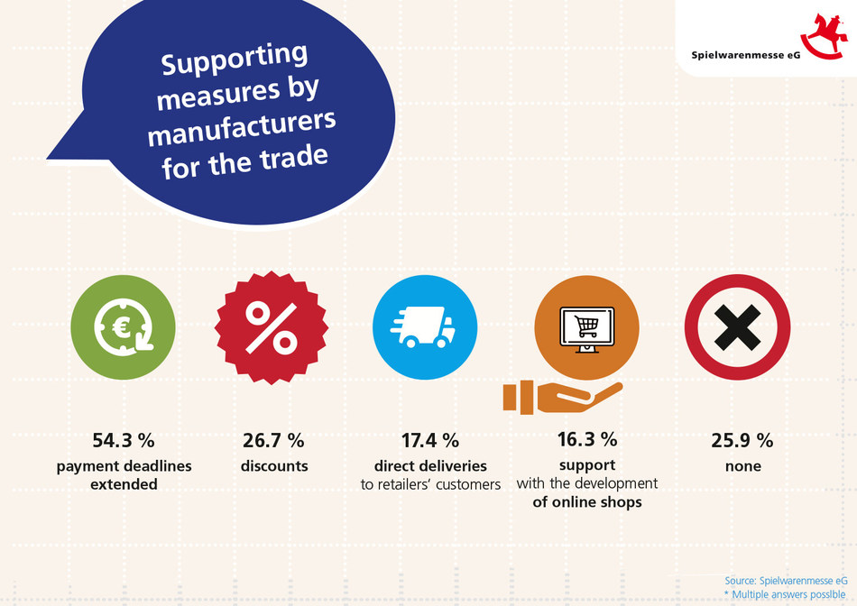 Spielwarenmesse eG has conducted a survey among visitors and exhibitors who attend the annual Spielwarenmesse on how they are dealing with the global crisis. The creation of innovative working models and new communication channels are just two of the significant findings.