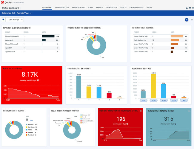 Qualys Remote Endpoint Protection with unified dynamic dashboard to visualize every facet of the agency's security effort from remote endpoints connecting to the network, outdated VPN clients, prioritized vulnerabilities with public exploits and hosts missing critical patches, and hosts awaiting reboots after patching.