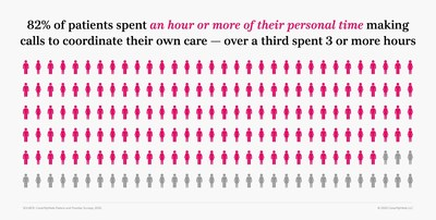 82 percent of patients say they spent at least one hour or more making multiple phone calls to track down needed information to begin specialty therapies.