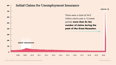 As of June 5, 2020, 44 million people — over a quarter of the U.S. workforce — had filed for first-time unemployment benefits since March 2020, when much of the U.S. economy began to shut down in response to the pandemic. This is six times the number of claims during the peak of the Great Recession.