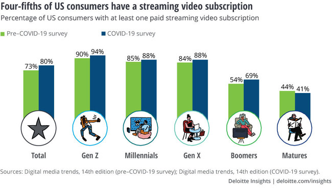 Four-fifth of U.S. consumers have a streaming video subscription according to the 14th edition of Deloitte's Digital Media Trends Survey.