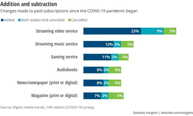 Deloitte's 14th edition of the Digital Media Trends Survey reveals that COVID-19 accelerates the cycle of paid entertainment subscriptions and cancellations as consumers search for value.