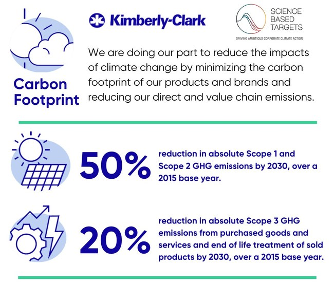 On the doorstep of a decisive decade for climate change, Kimberly-Clark has announced expanded new targets for greenhouse gas (GHG) emissions, approved by the Science Based Targets initiative (SBTi) and aligned with the goals of the Paris Climate Agreement.