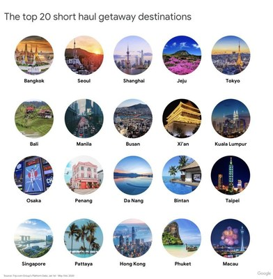 The Trip.com Group x Google Travel Trends Report identifies the 'Top 20 Short Haul Getaway Destinations' for the Asia-Pacific region (pictured).