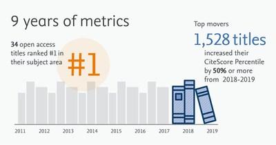 Nine years of metrics
