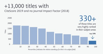 Comparison of the number titles with CiteScore metrics and no Journal Impact Factor (2018)