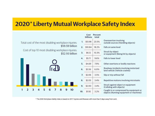 Findings of the 2020 Liberty Mutual Workplace Safety Index