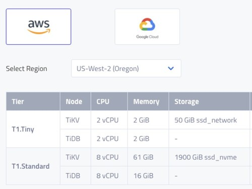 TiDB Cloud is available on AWS and GCP