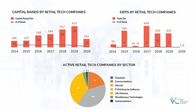 Israeli Retail Tech companies have raised $243 million in venture funding so far in 2020