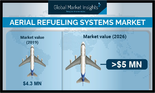 Aftermarket aerial refueling systems market size will witness around 5.6% growth till 2026 due to conversion of retired aircrafts into aerial refuelers.