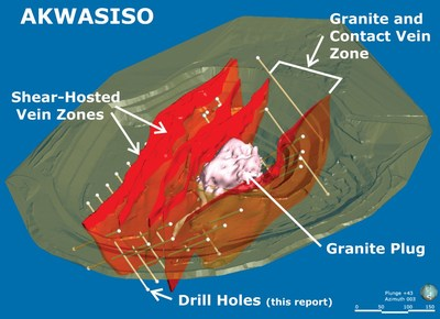 Figure 1.  Perspective view of Akwasiso indicated mineralized zones (red) and their association with a granite plug.  Drill holes planned and reported here are designed to test mineralization along strike and at depth below the current mining operations.  View looks north. (CNW Group/Galiano Gold Inc.)