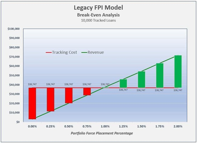 Break-Even Analysis - Legacy Force Placed Insurance Business Model