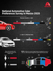 Axalta's Second National Automotive Color Preferences Survey Reveals that nearly 60% of Consumers in Mexico Prefer Red, Silver or White