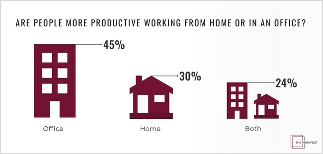 Are people more productive working from home or in an office?