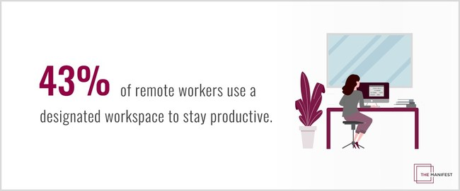 43% of remote workers use a designated workspace to stay productive.