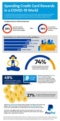 PayPal Credit Card Rewards Insights Infographic