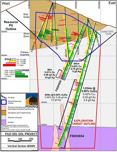 FIL Vertical Section 8500 (CNW Group/Filo Mining Corp.)