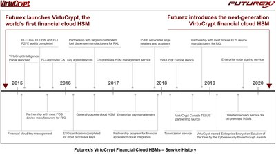 Futurex.com/CloudHSM