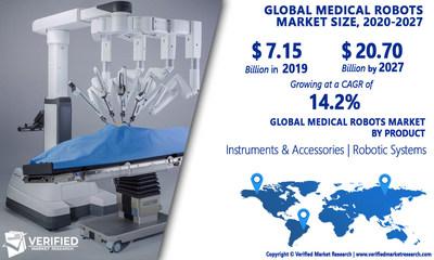 Medical Robots Market Analysis & Forecast, 2020-2027