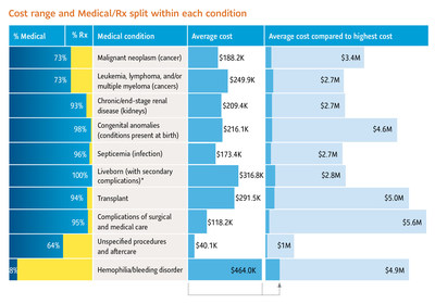 Cost breakdown of medical vs. Rx spend on 10 costliest conditions
