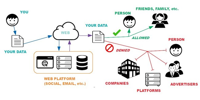 Data Privacy Problem on the Web Solved by Free Software Product