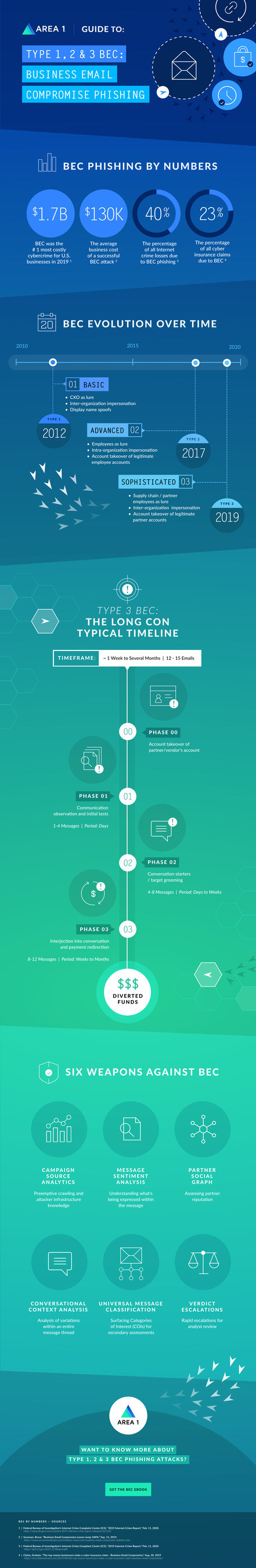 View the infographic to understand the economic consequences of Business Email Compromise (BEC) phishing attacks, how BEC has evolved since 2012, the anatomy of new and sophisticated BEC phishing attacks, and the six tools needed to block Type 1, 2 and 3 BEC phishing attacks.