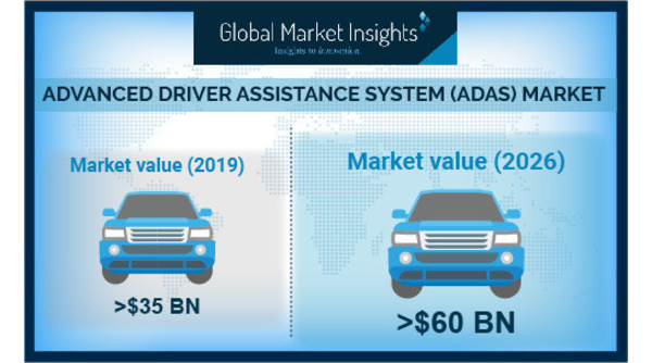 Advanced Driver Assistance System Adas Market Growth Predicted At Over 10 Till 2026 Global Market Insights Inc