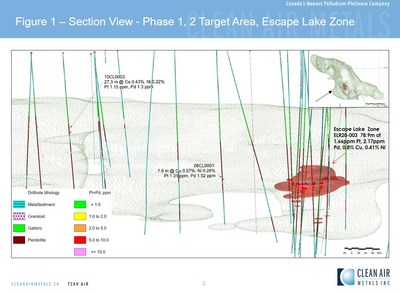 Figure 1: Section View of Phase 1, 2 Drilling on the Escape Lake Mineralized Conduit Trend (CNW Group/Clean Air Metals Inc.)