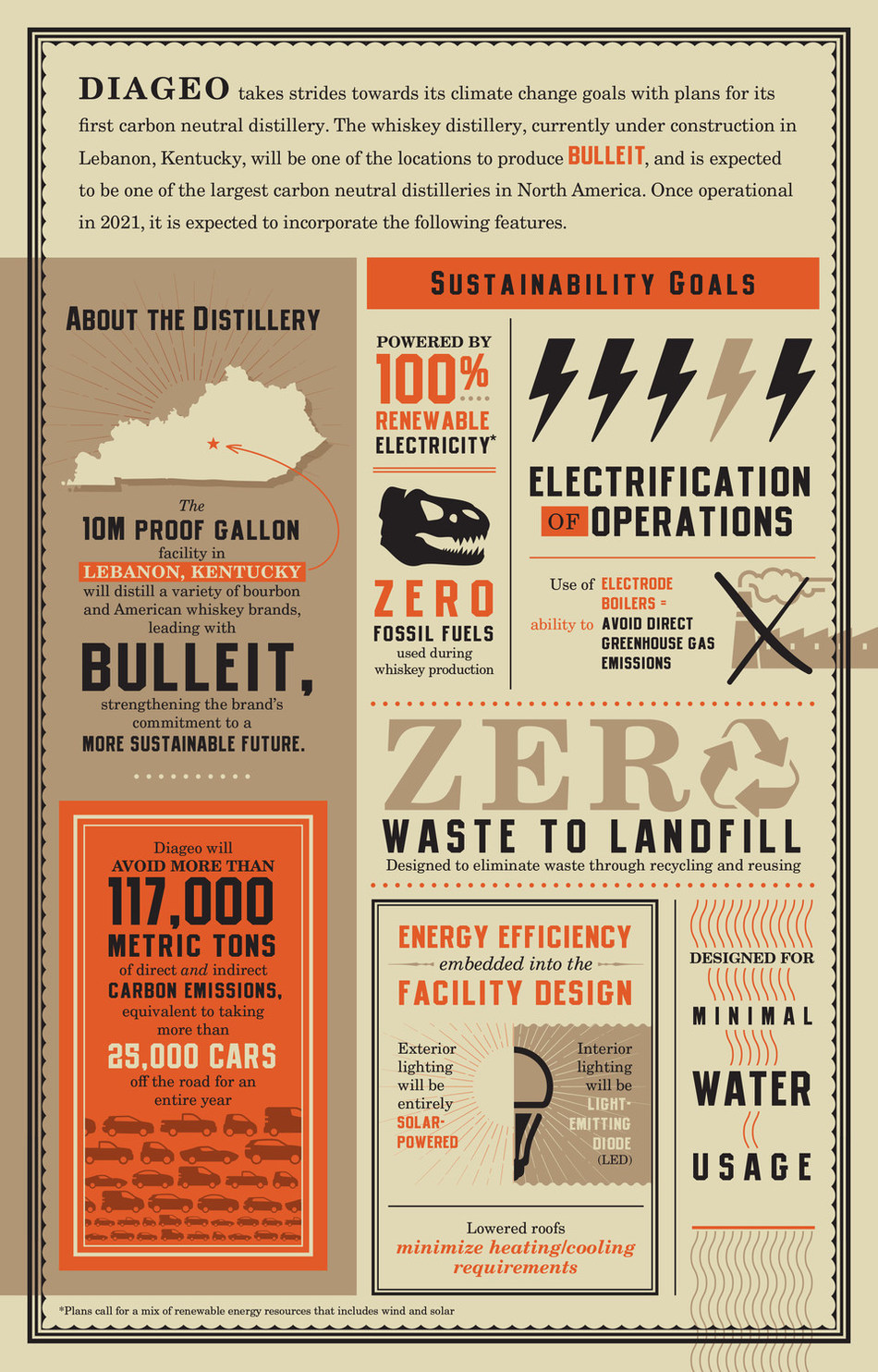 Diageo Lebanon Distillery Infographic