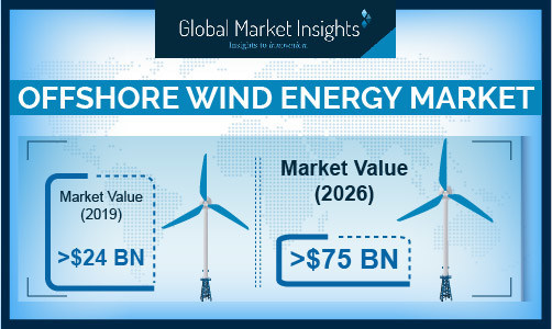 Global offshore wind energy market from >30 ? 50 m depth segment will witness over 16% growth from 2020 to 2026. Ongoing saturation of nearshore sites along with growing demand for high operational CUF for offshore projects will drive the industry growth.