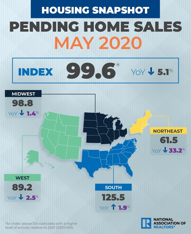 May 2020 Pending Home Sales Infographic