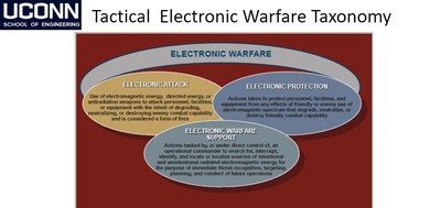 PowerPoint slide courtesy of Dr. Chan's electronic warfare course