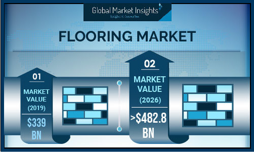 Flooring Market size is estimated to cross USD 482 billion by 2026, according to a new research report by Global Market Insights, Inc.