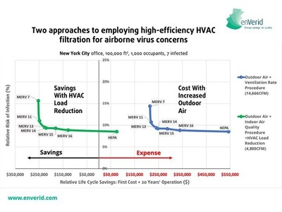 High-efficiency filtration and IAQP plus HVAC Load Reduction (HLR) saves money while working as well as increased outside air ventilation to prevent the spread of COVID-19 in a 100,000 (ft2) NYC office with 1,000 occupants, 7 of whom are infected with COVID-19