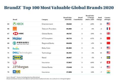 Haier ranks on BrandZ Top 100 Most Valuable Global Brands 2020