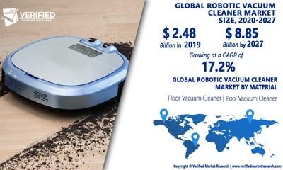 Robotic Vaccum Cleaner Market Analysis & Forecast, 2020-2027