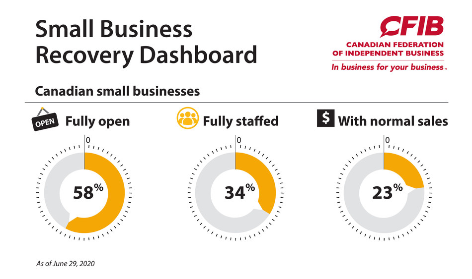 Small Business Recovery Dashboard - June 29 (CNW Group/Canadian Federation of Independent Business)