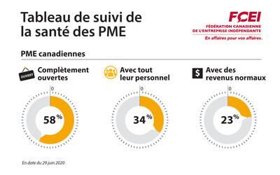 Tableau de suivi de la santé des PME - 29 juin (Groupe CNW/Fédération canadienne de l'entreprise indépendante)