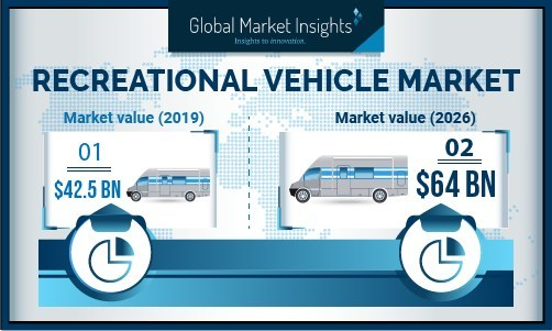The recreational vehicles market in Europe is expected to witness rapid growth due to growing integration of advanced technologies in RVs.