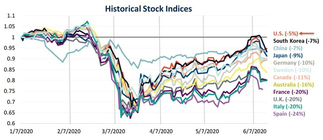 National Stock Indices in 2020 (January 7–June 15, 2020)