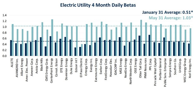 Electric Utility 4 Month Daily Betas