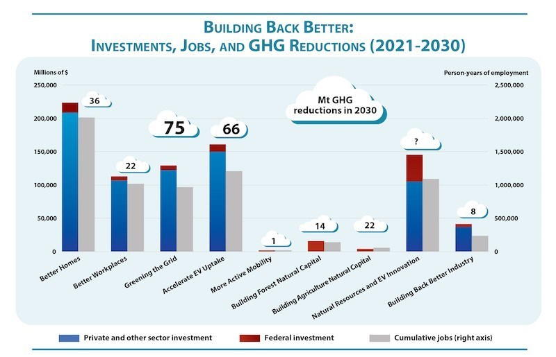 Building Back Better: Investments, Jobs, and GHG Reductions (2021-2030) (CNW Group/Corporate Knights Inc.)