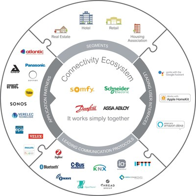 The Connectivity Ecosystem expands, offers new solutions for the modern home in an increasingly digital world (CNW Group/Schneider Electric Canada Inc.)