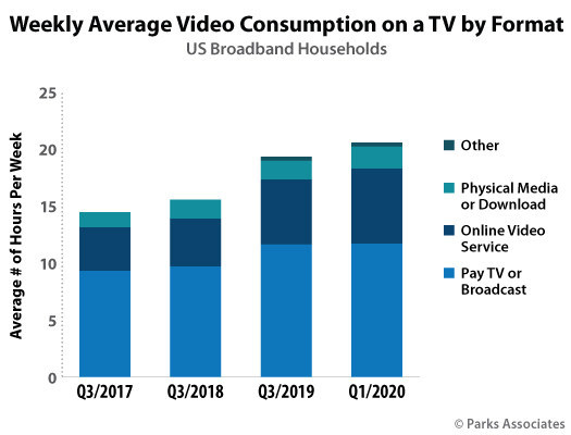 Parks Associates: Weekly Average Video Consumption on a TV by Format
