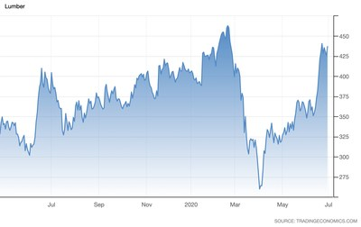 Lumber Commodity Index (CNW Group/Atlas Engineered Products Ltd.)