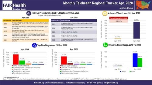 Monthly Telehealth Regional Tracker, April 2020