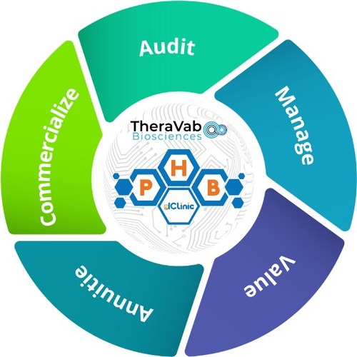 Biotech company TheraVab to implement IP management on dClinic's Blockchain