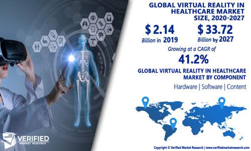 Virtual Reality In Healthcare Market Analysis & Forecast, 2020-2027