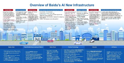 Layout of Baidu's AI-powered new infrastructure
